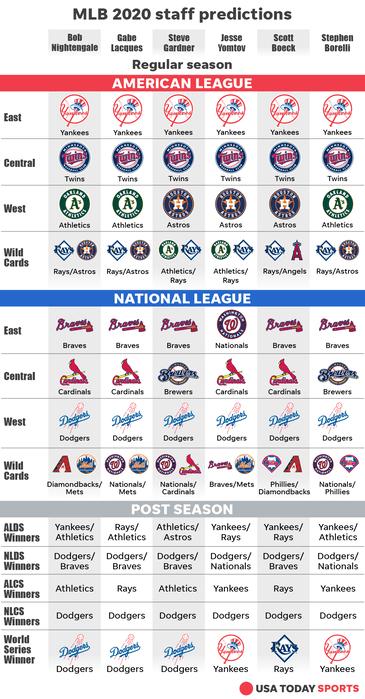 Predicting the Major League Awards